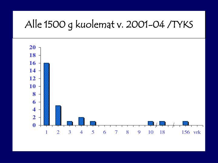 Alle 1500 g kuolemat v. 2001-04 /TYKS