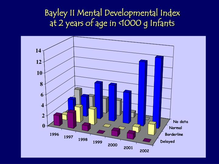 Bayley II Mental Developmental Index