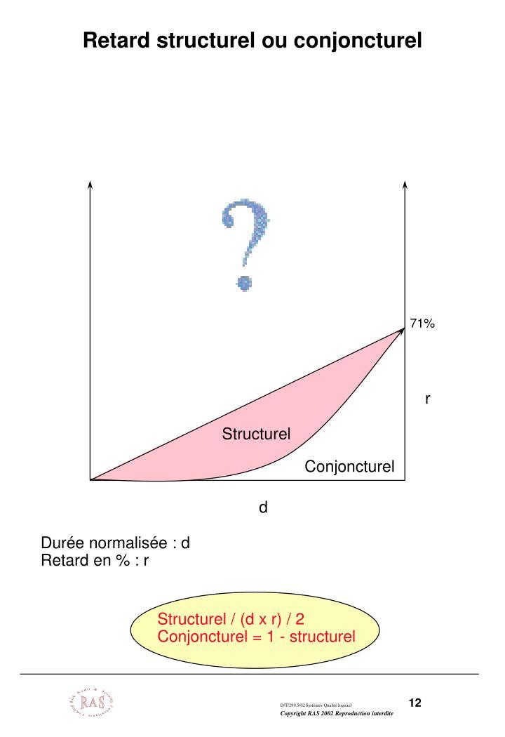 Retard structurel ou conjoncturel