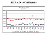 fe stat 2010 fuel results