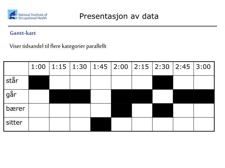 Presentasjon av data
