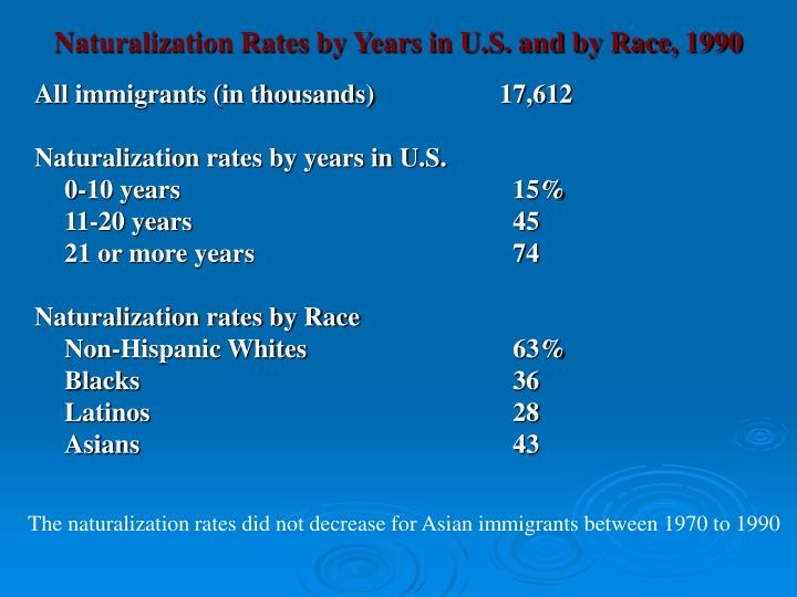Naturalization Rates by Years in U.S. and by Race, 1990