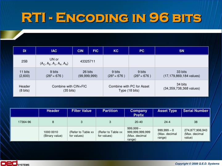RTI - Encoding in 96 bits