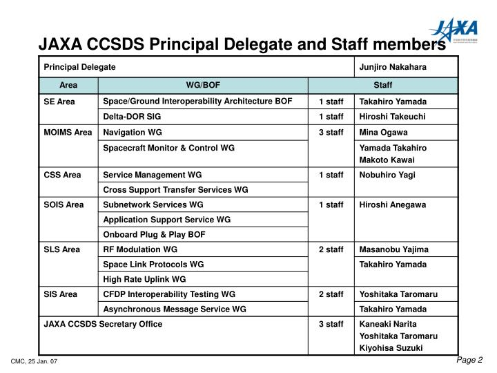 delegation delegate and staff member Authorized to delegate authority to one or more of its delegation authorize such member to act determine the appropriate board and/or staff member to.