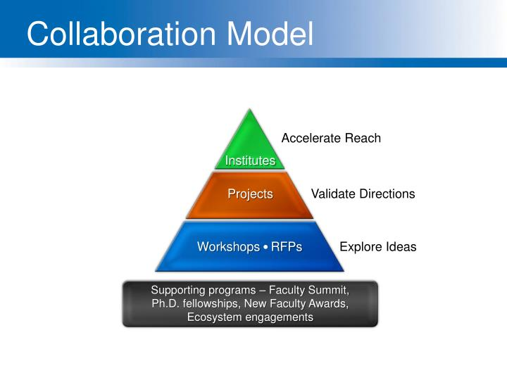 Collaboration Model
