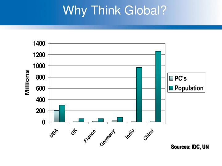 Why Think Global?