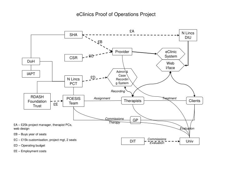 EClinics Proof of Operations Project
