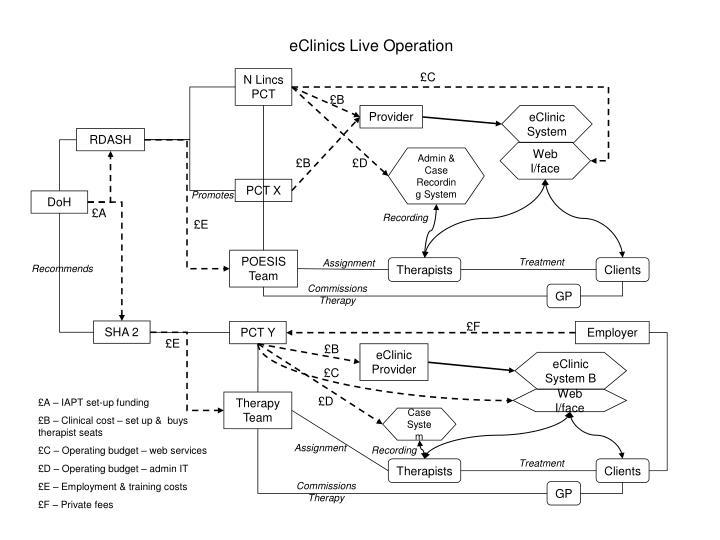 EClinics Live Operation