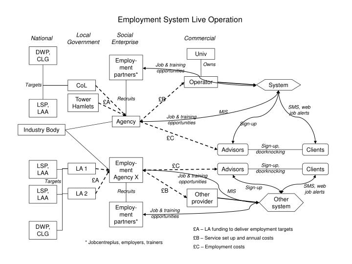 Employment System Live Operation