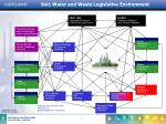 soil water and waste legislative environment