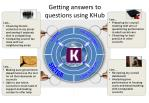 getting answers to questions using khub