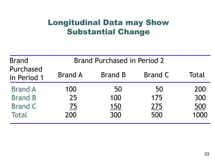 Longitudinal Data may Show