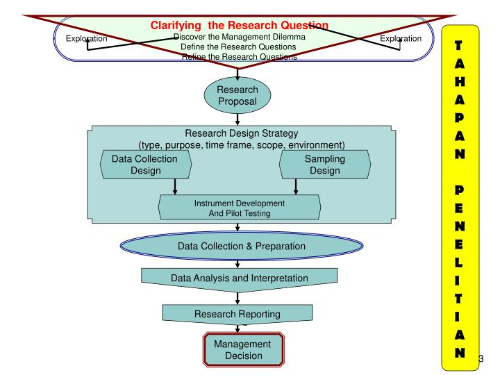 Clarifying  the Research Question