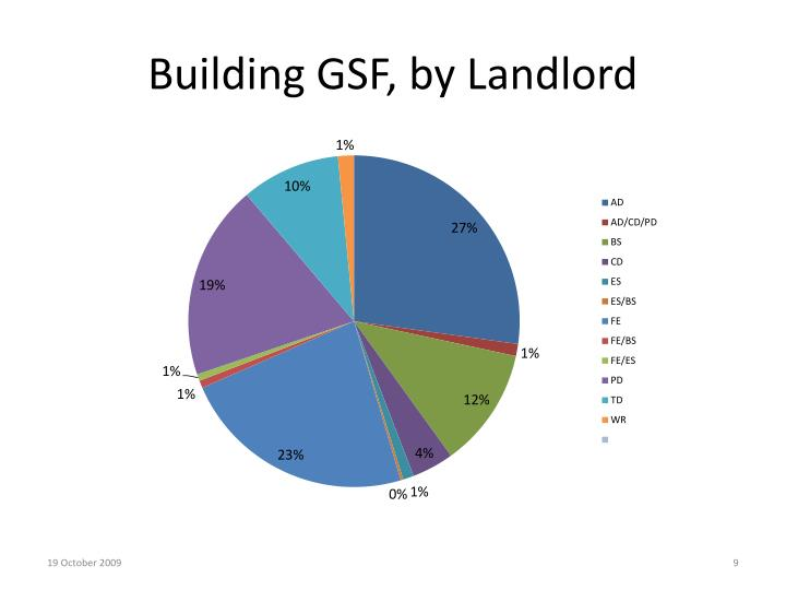 Building GSF, by Landlord