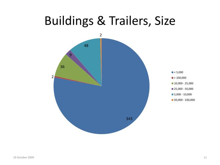 Buildings & Trailers, Size