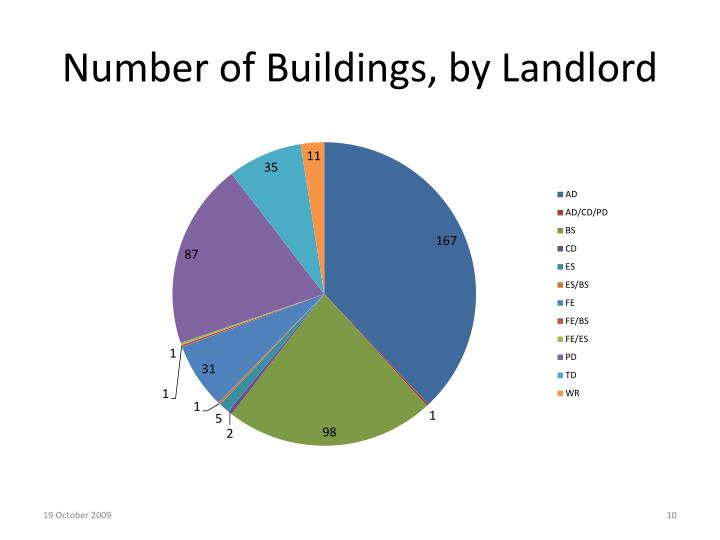 Number of Buildings, by Landlord