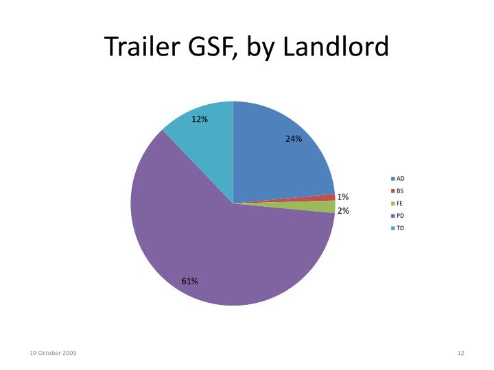 Trailer GSF, by Landlord