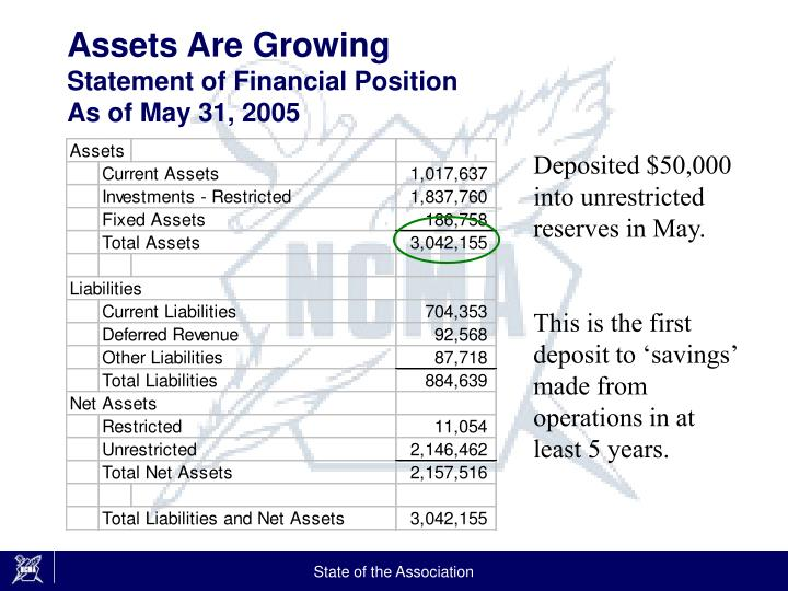 Assets are growing statement of financial position as of may 31 2005