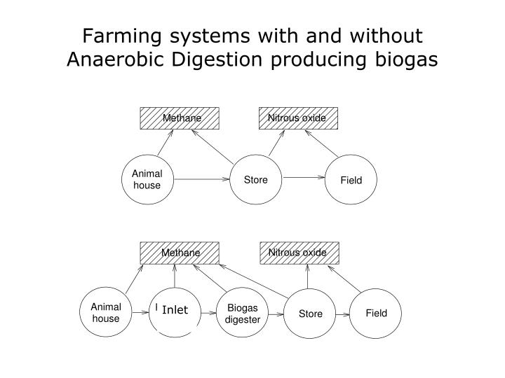 Farming systems with and without Anaerobic Digestion producing biogas