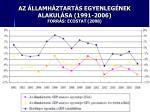 az llamh ztart s egyenleg nek alakul sa 1991 2006 forr s ecostat 2008