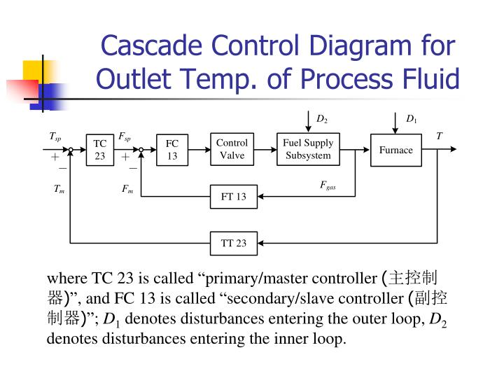 cascade control Cascade control the power drawn from the rotor terminals could be spent more usefully apart from using the heat generated in meaning full ways, the slip ring output.