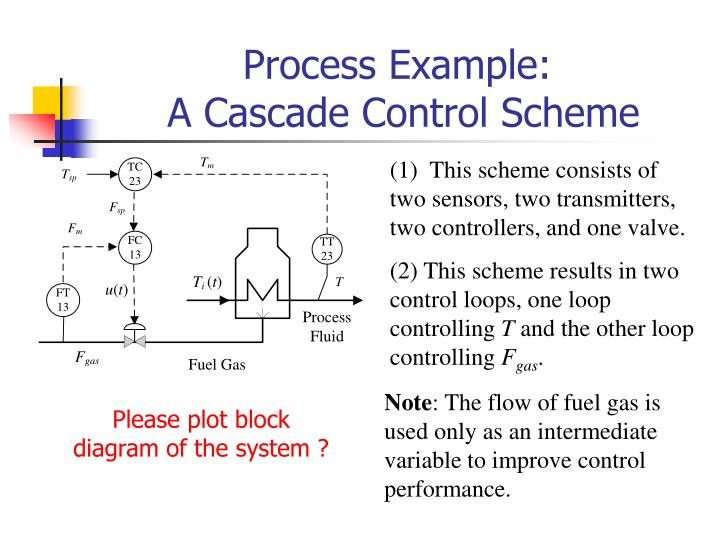 PPT - Cascade Control Systems ( ?????? ) PowerPoint Presentation ...