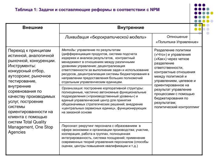 Таблица 1: Задачи и составляющие реформы в соответствии с