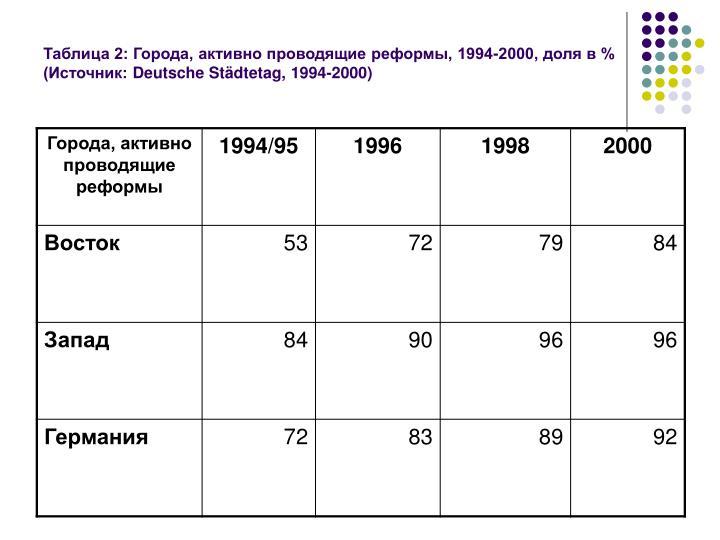 Таблица 2: Города, активно проводящие реформы, 1994-2000, доля в % (Источник: