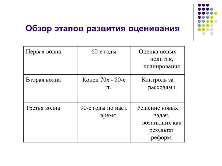 Обзор этапов развития оценивания