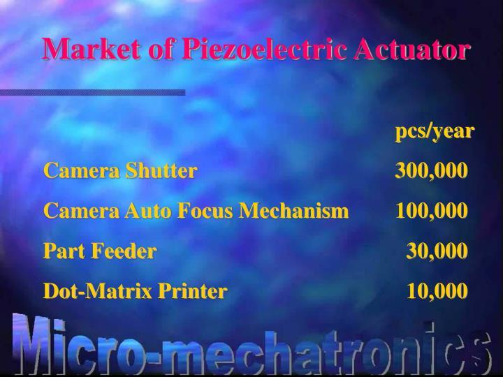 Market of Piezoelectric Actuator