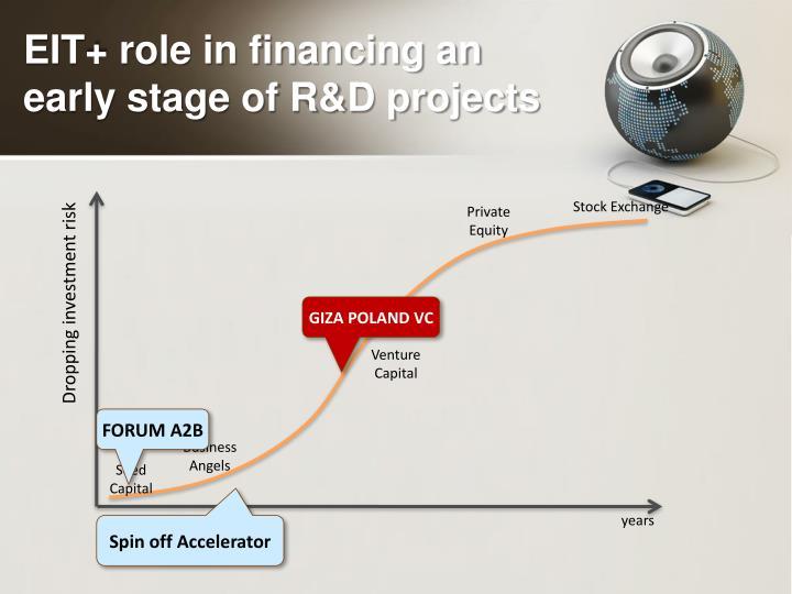 EIT+ role in financing an
