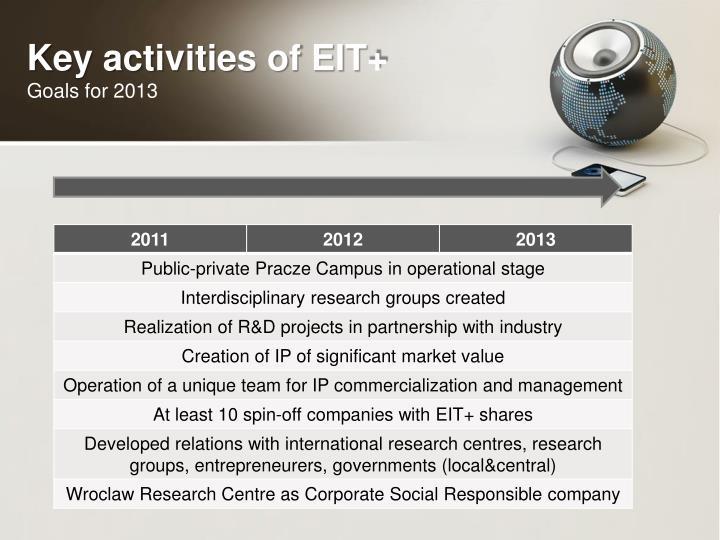 Key activities of EIT+