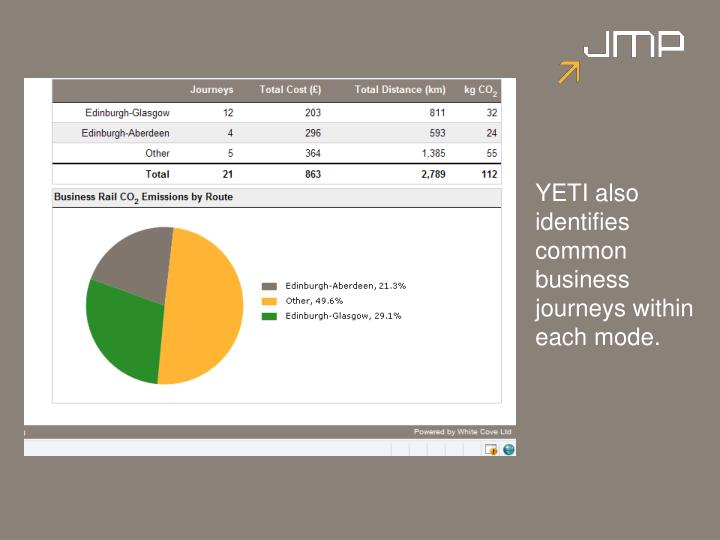 YETI also identifies common business journeys within each mode.