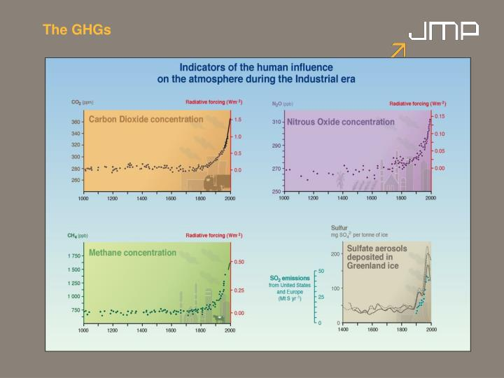 The ghgs