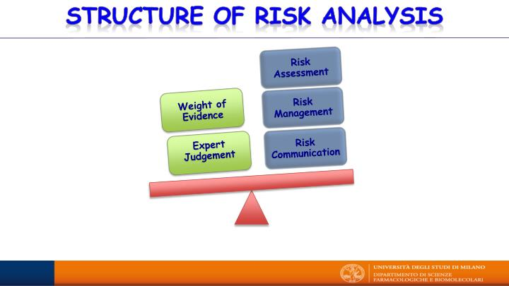 risk assessment of south korea Objectives: the objective of this study was to compare control of substances hazard to health (coshh) essentials (a chemical risk assessment method in the uk) with chemical hazard risk management (charm) (a chemical risk assessment method in south korea.