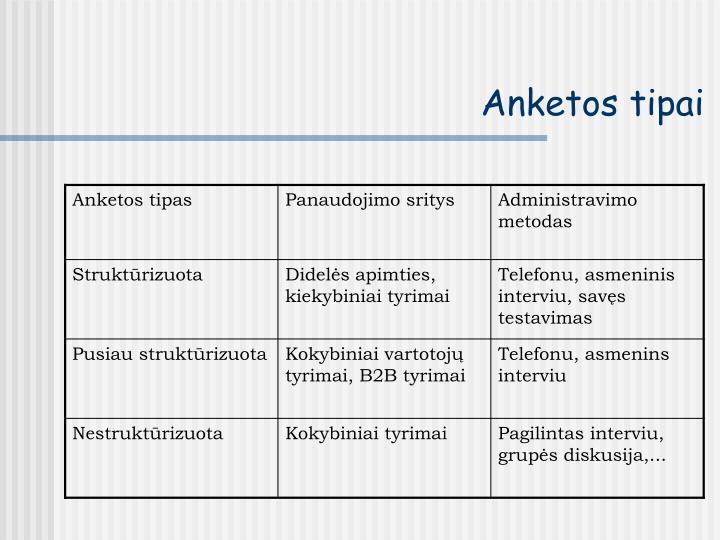 Anketos tipai