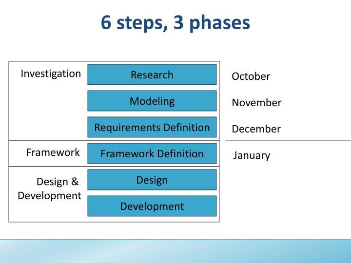 6 steps, 3 phases