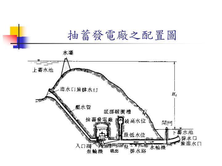 抽蓄發電廠之配置圖