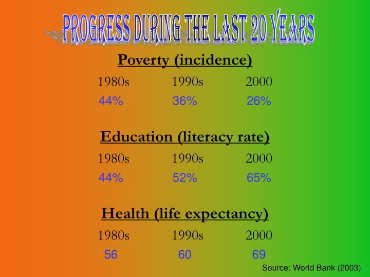 Progress during the last 20 years