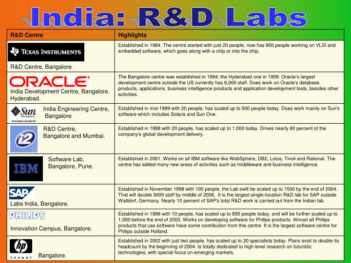 India: R&D Labs
