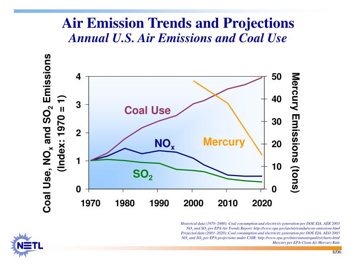 Air Emission Trends and Projections