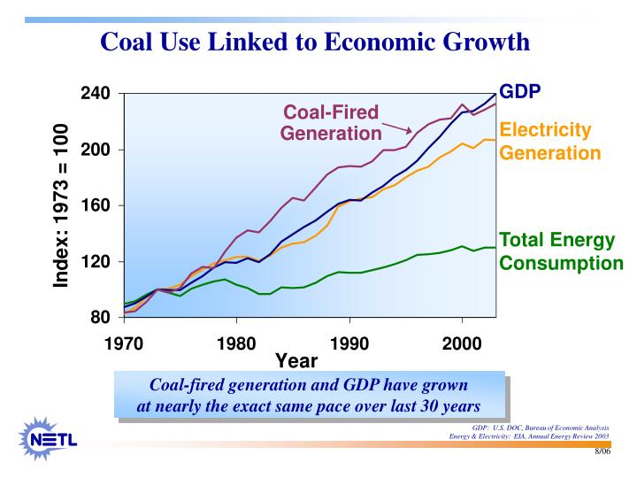 Coal use linked to economic growth