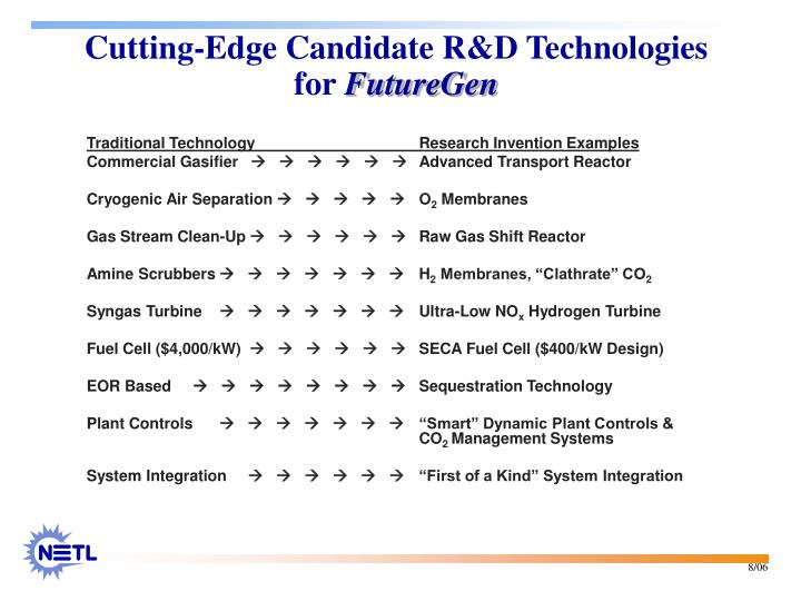 Cutting-Edge Candidate R&D Technologies for
