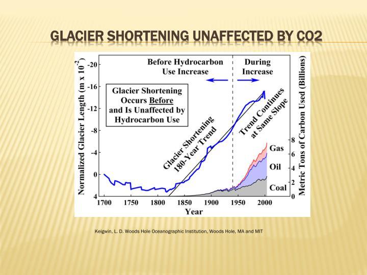 Glacier shortening unaffected by co2
