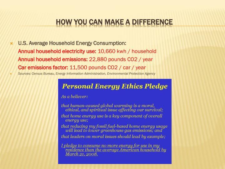U.S. Average Household Energy Consumption: