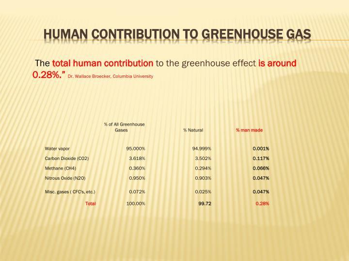 Human contribution to greenhouse gas
