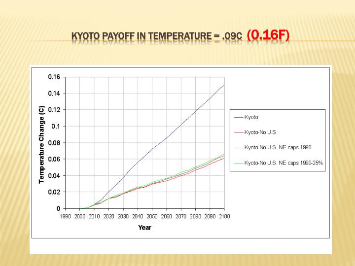 Kyoto payoff in temperature = .09c