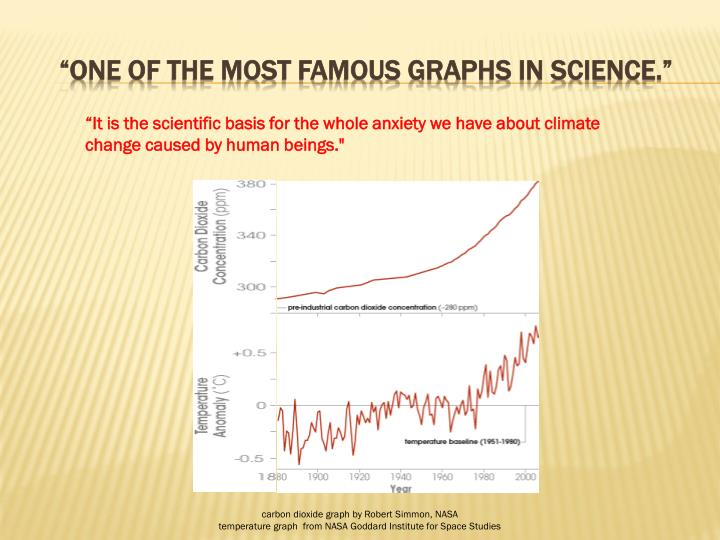 """""""one of the most famous graphs in science."""""""