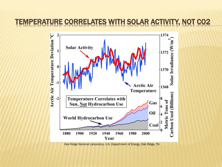 Temperature correlates with solar activity, not co2