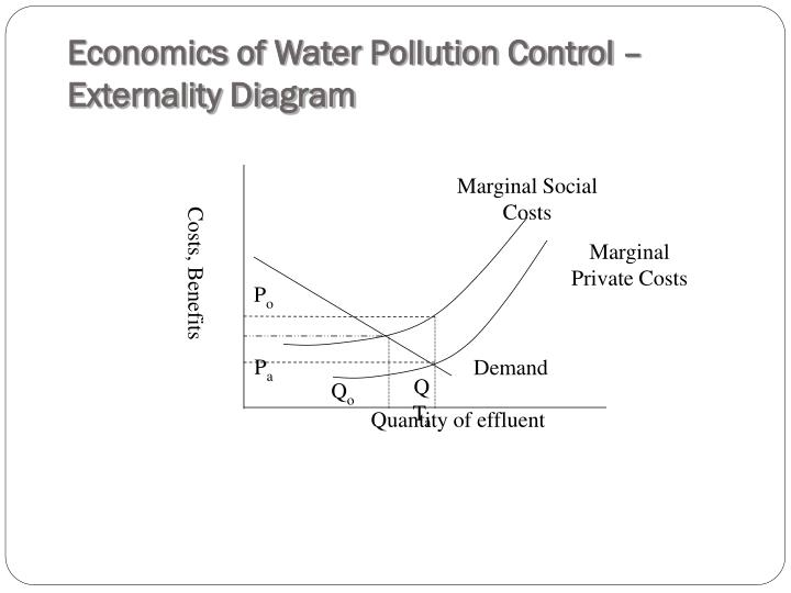 Economics of Water Pollution Control – Externality Diagram